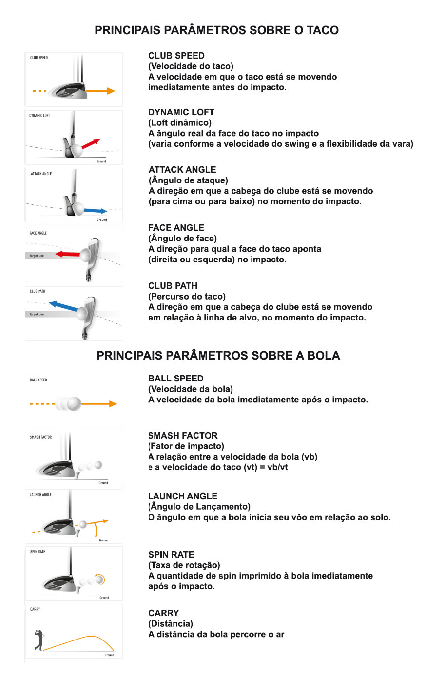 10 parametros fundamentasi do TrackMan