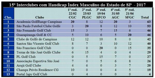 Interclubes-pos-5a-rodada
